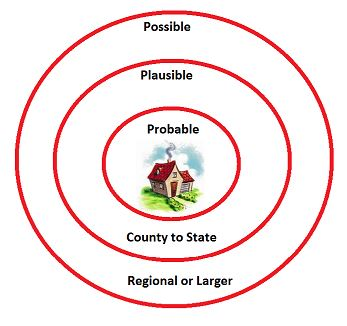 Disaster Probability
